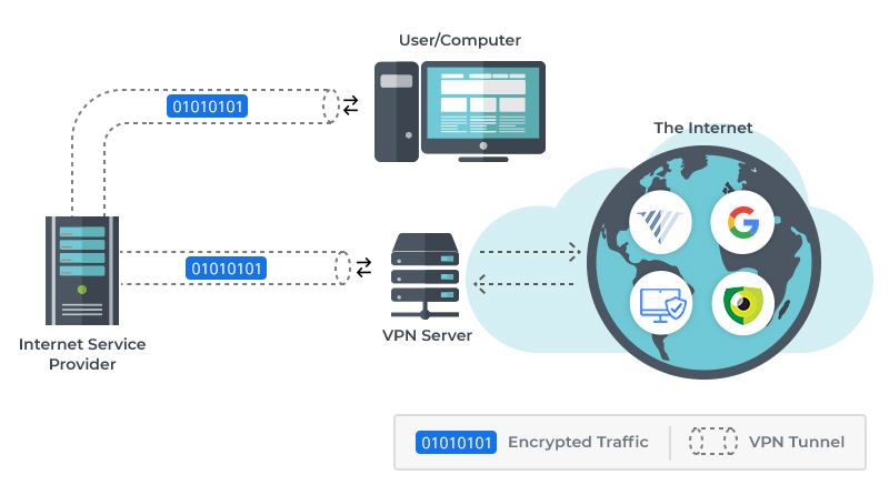 What's a VPN? How Do A VPN Work?